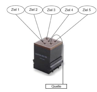 2759 VERTEILERMODUL - Verkabelungsaufbau mit Verteiler